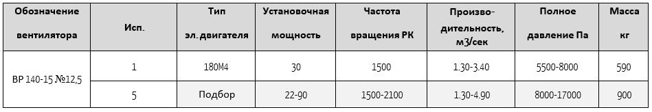 140-15-12.5