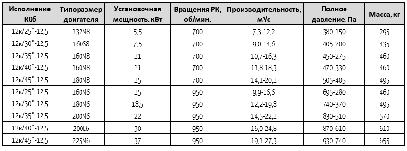 13-284-12,5-06