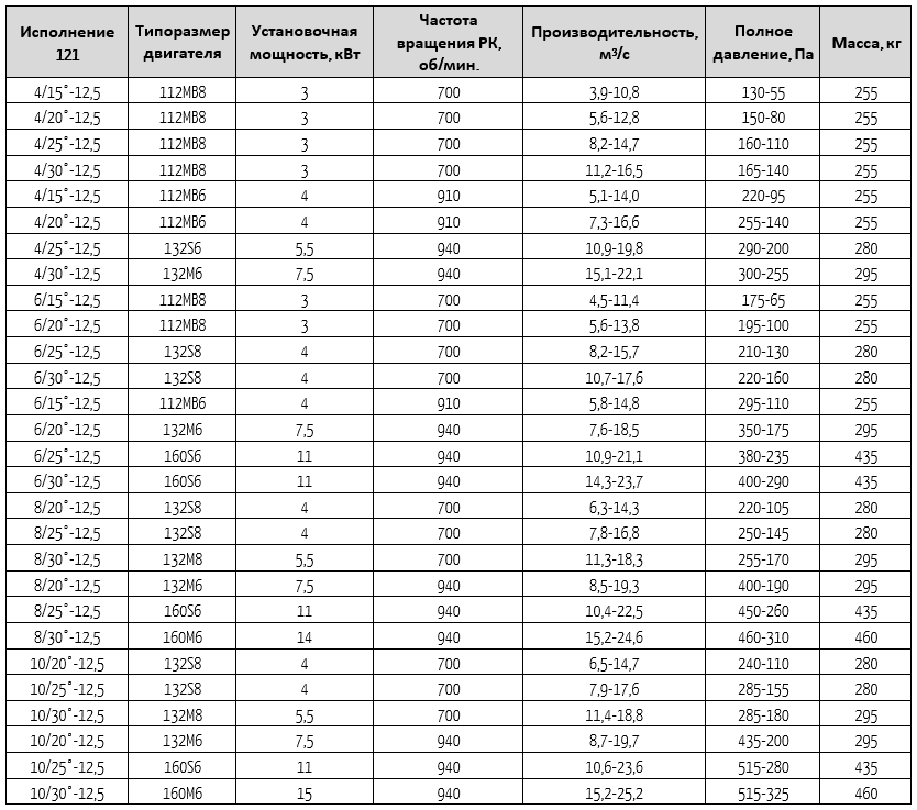 13-284-12,5-121