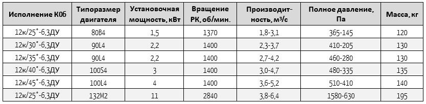 13-284-6,3-06ду
