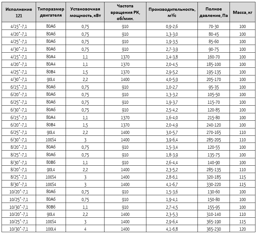 13-284-7,1-121