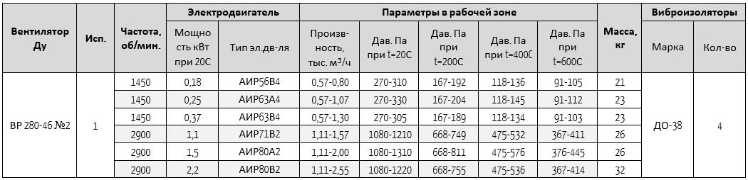 280-46-2ду