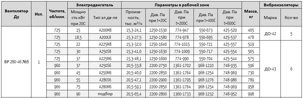 280-46-8 ду