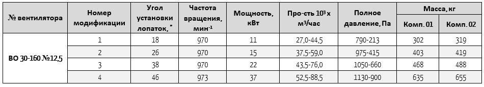 30-160-12,5
