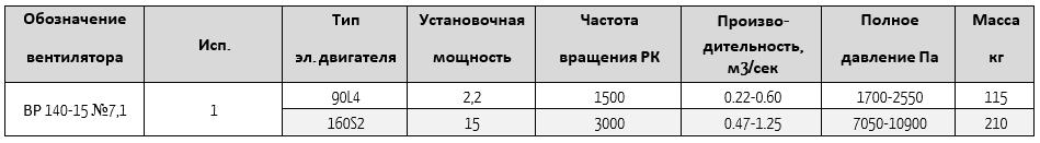 140-15-7,1