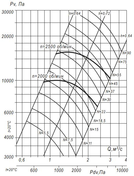 а10-5