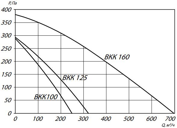 а100-125-160