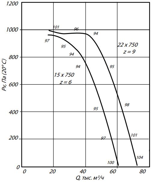 а12,5