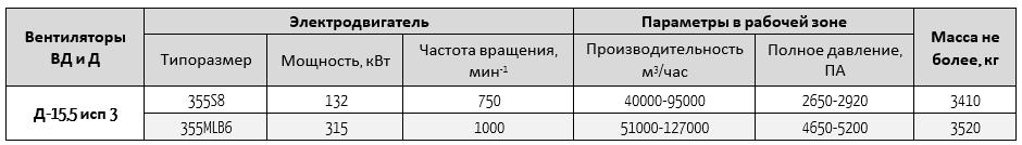д15,5