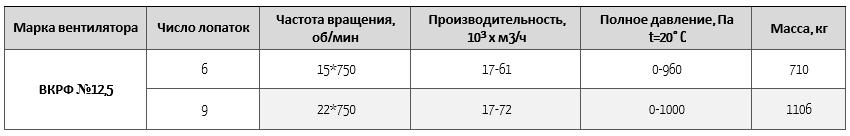 вкрф 12,5