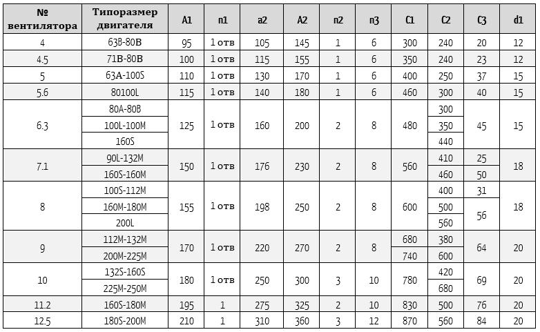 размеры 140 сх1-2