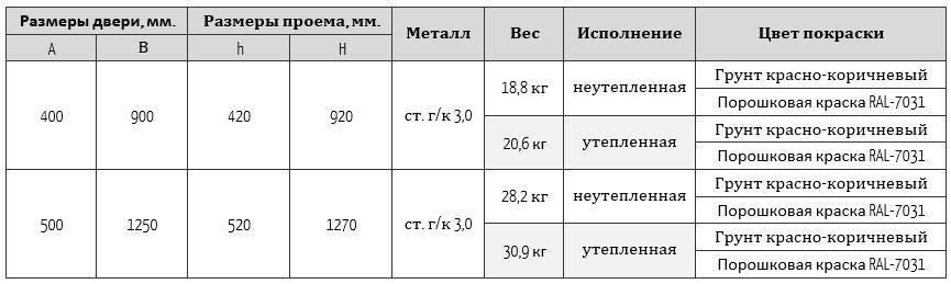 гермодверь размеры