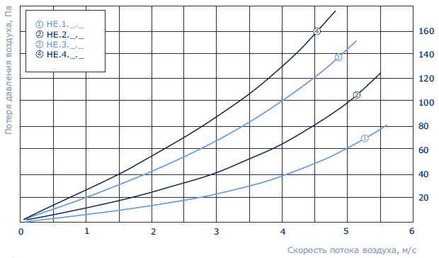 аэродинамика нагревателей