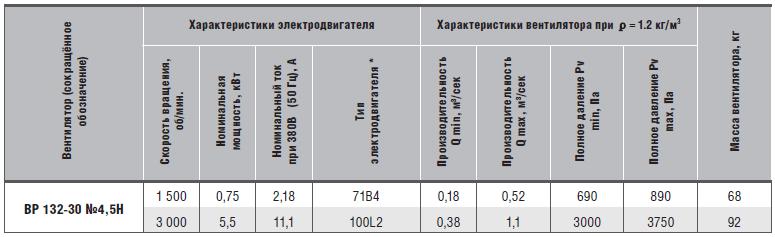 характеристики вр 132-30-4,5н