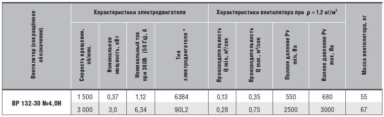 характеристики вр 132-30-4н