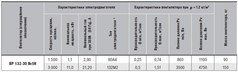 характеристики вр 132-30-5н