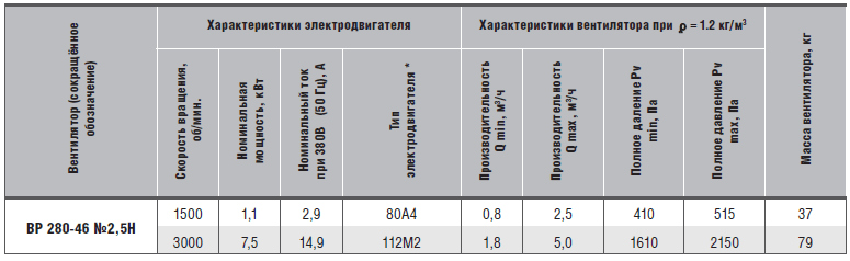 характеристики вр 280-46-2,5н