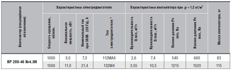 характеристики вр 280-46-4н