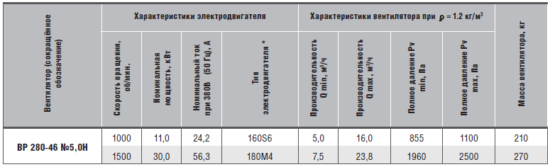 характеристики вр 280-46-5н