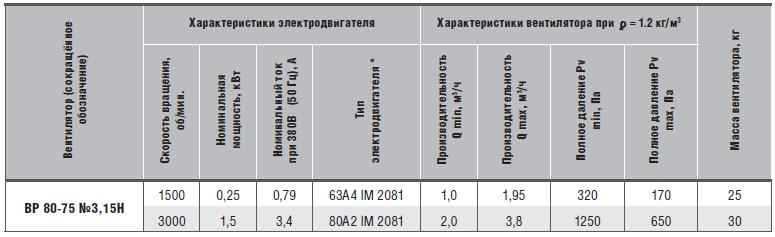 характеристики вр 80-75-3,15н