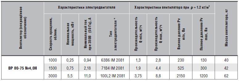 характеристики ВР 80-75-4Н