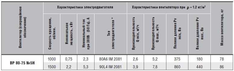 характеристики ВР 80-75-5Н