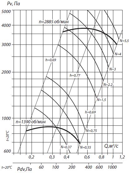 аэродинамика вр 132-30-4,5н