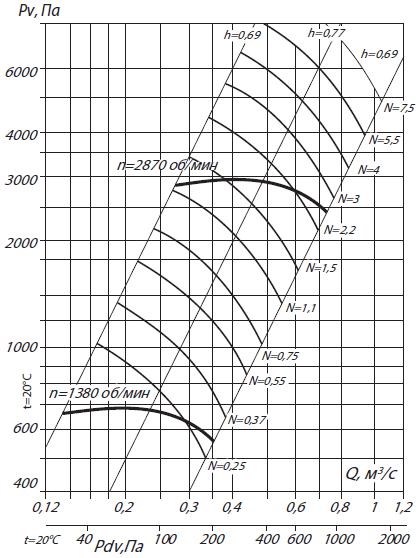 аэродинамика вр 132-30-4н
