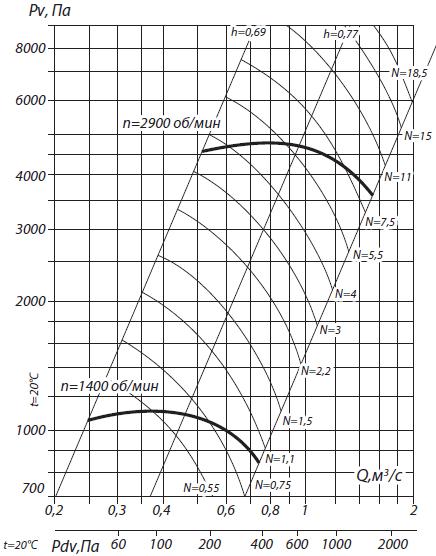 аэродинамика вр 132-30-5н