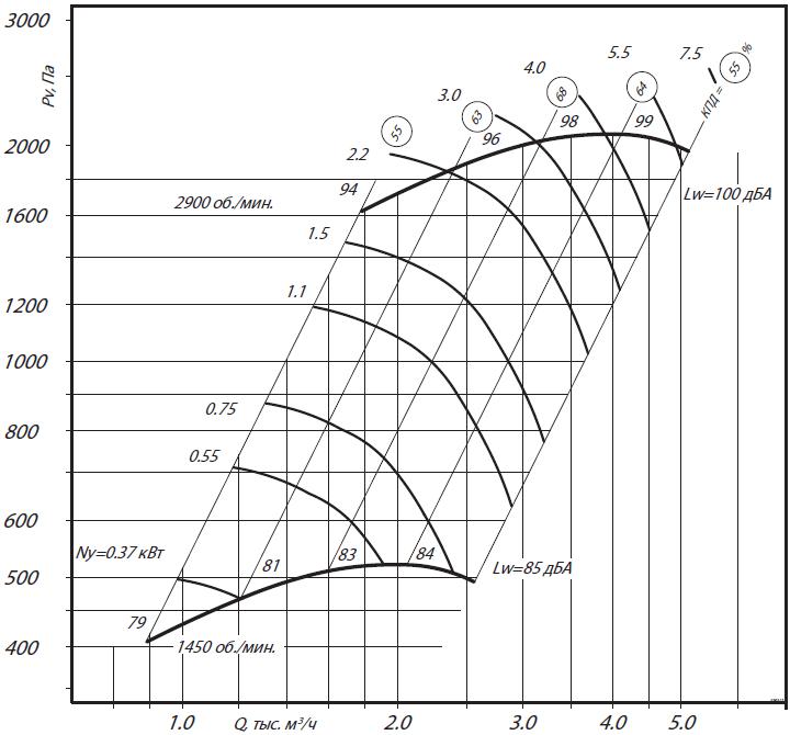 аэродинамика характеристики вр 280-46-2,5н