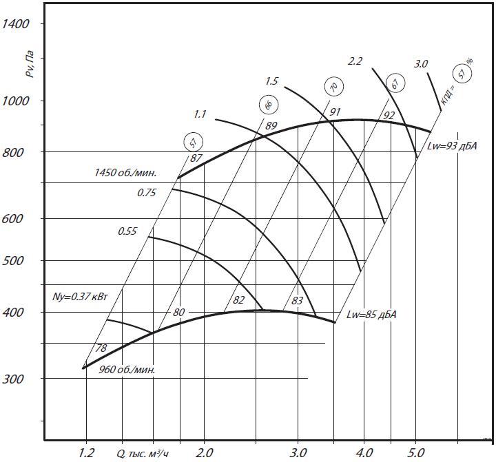 аэродинамика вр 280-46-3,15н