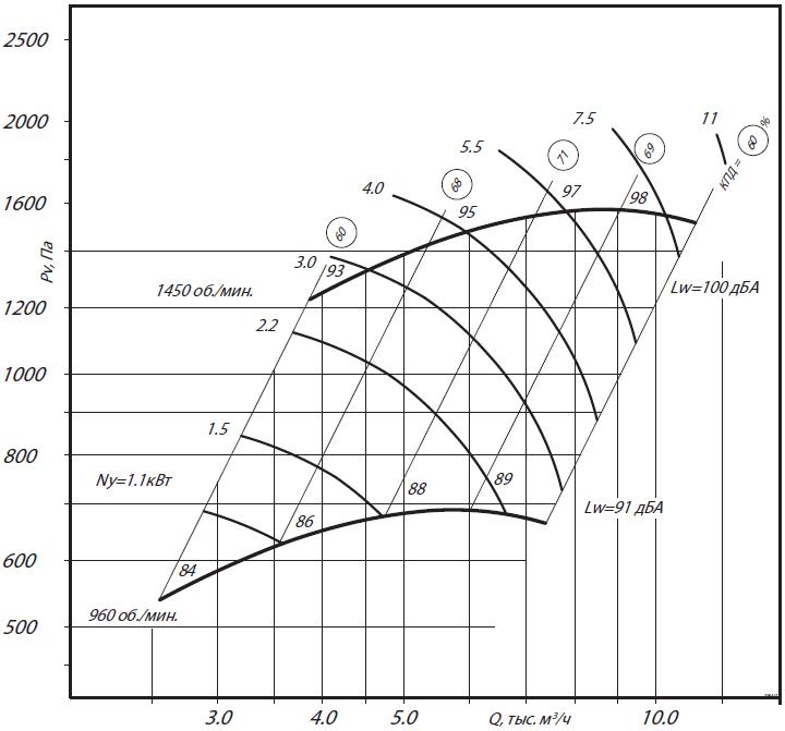аэродинамика вр 280-46-4н