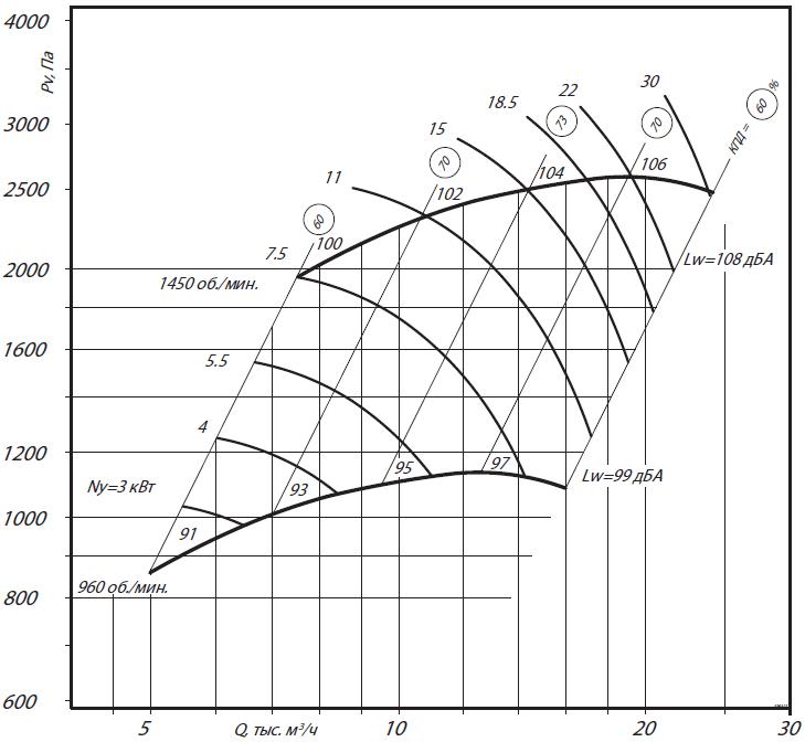 аэродинамика вр 280-46-5н