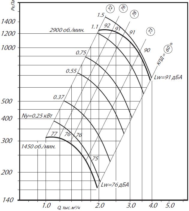 аэродинамика вр 80-75-3,15н