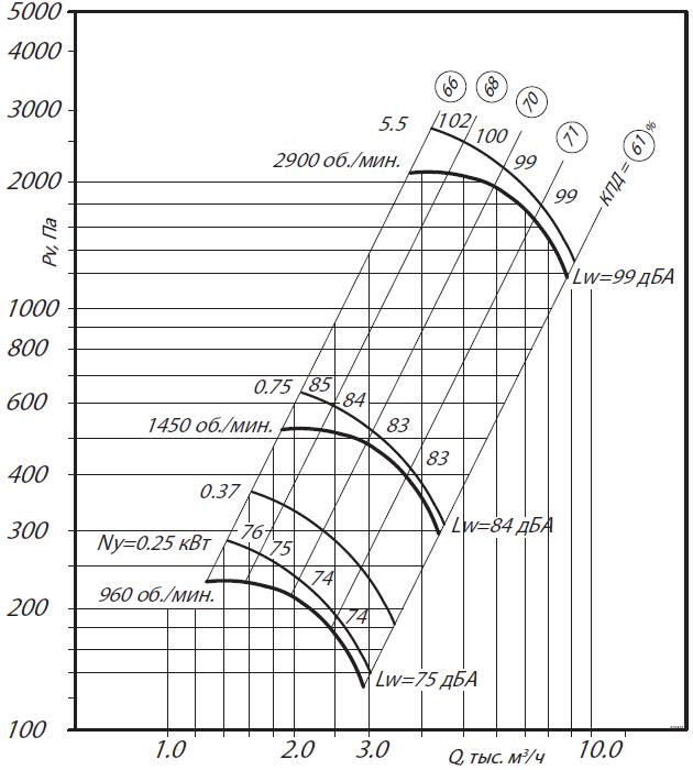 аэродинамика ВР 80-75-4Н