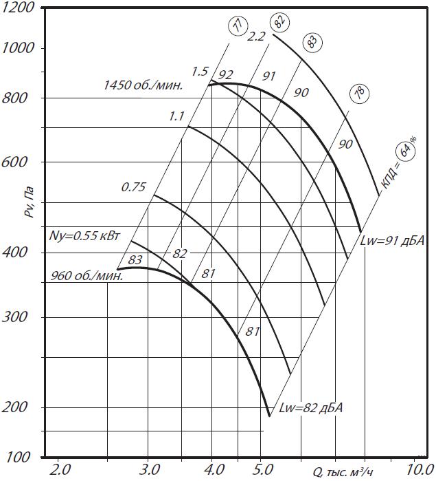 аэродинамика ВР 80-75-5Н
