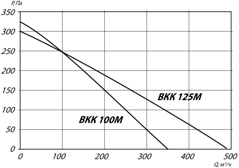 аэродинамика вкк 100 125