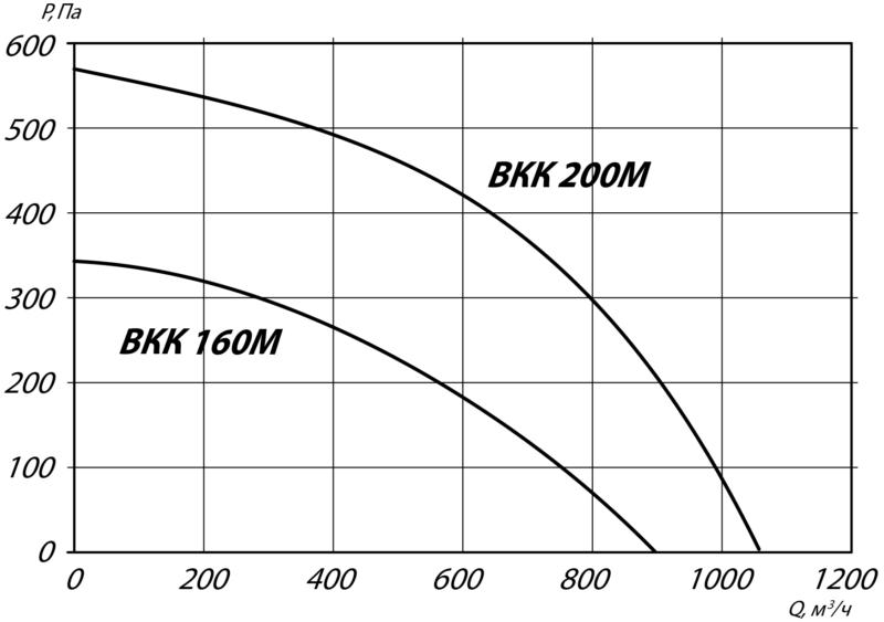 аэродинамика 160 200