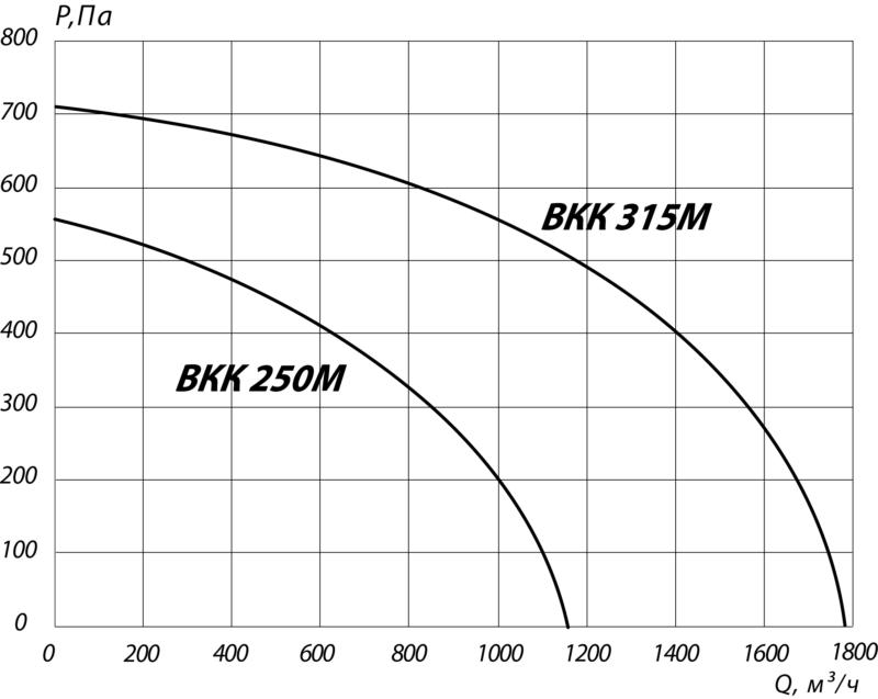 аэродинамика 250 315