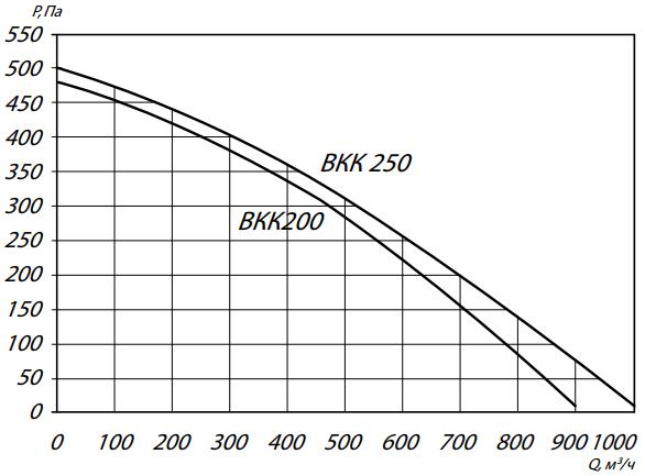 а200-250