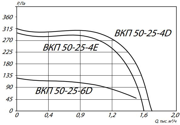 а50-25