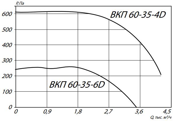 а60-35