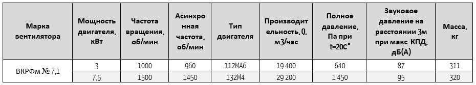 вкрфм 7,1
