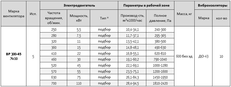 300-45-10