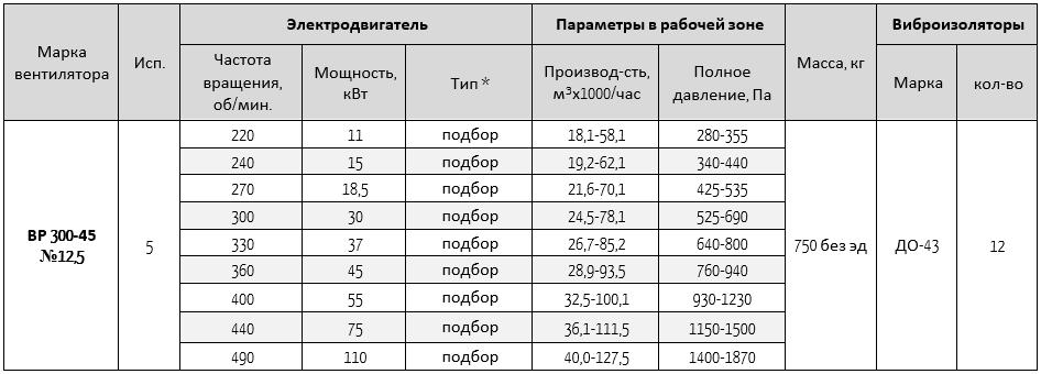 300-45-12,5
