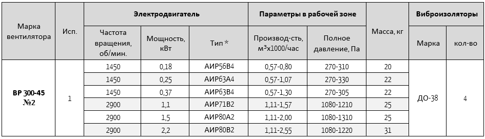 300-45-2
