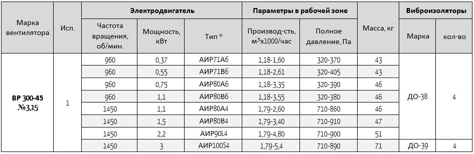 300-45-3,15