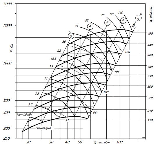 а300-12,5