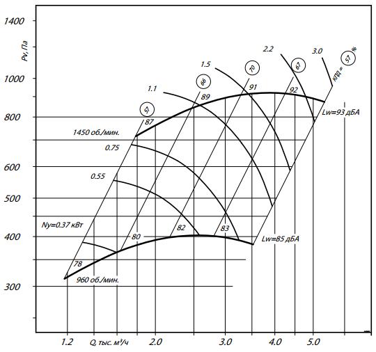а300-3,15