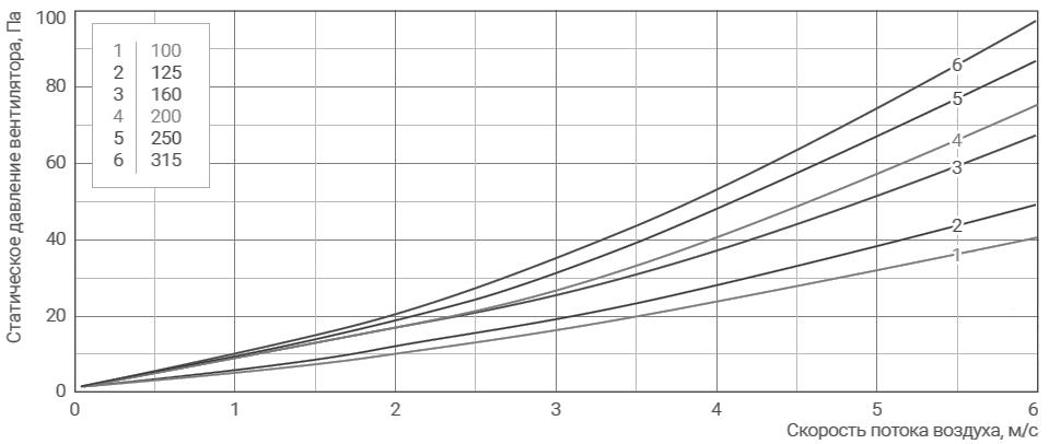 аэродинамика фильтра круглого